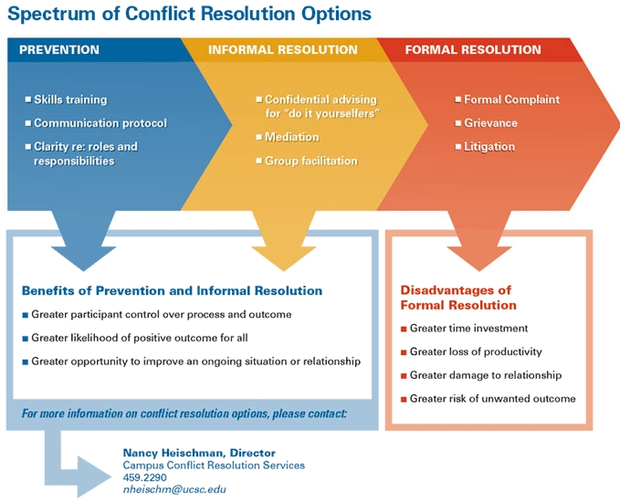 conflict causes and prevention The international institute for conflict prevention and resolution (cpr) is a non-profit think tank that combines a decades-old heritage of thought leadership with the innovation of its diverse and collaborative membership to offer the most cutting edge dispute resolution services and resources available.